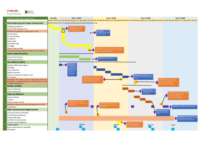 gantt-chart-c-neville-goipg-application-page-001